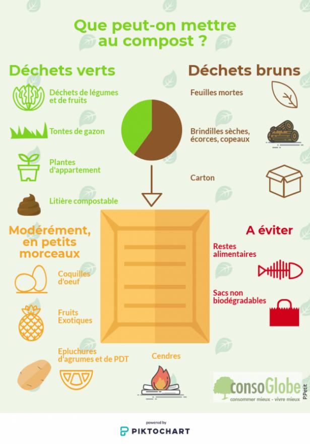 quels déchets dans le composteur (consoblog)